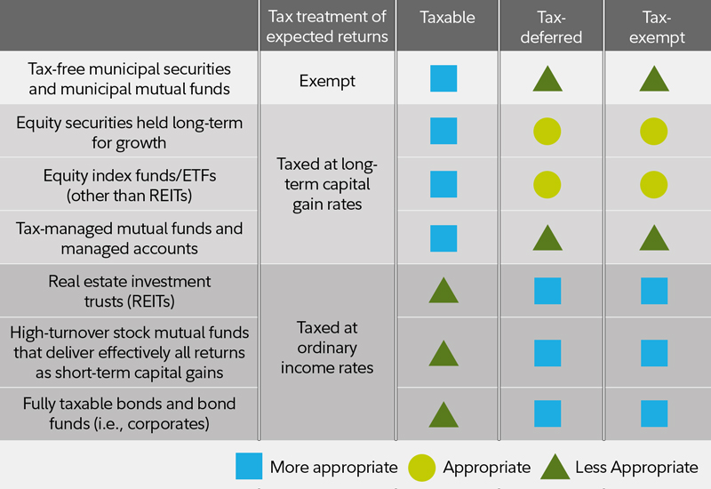 This chart should help you plan your investment taxes this year.