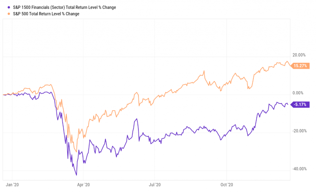 This chart shows why there are so many undervalued financial stocks at the moment.