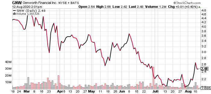 Genworth Financial (GNW) is why stocks under $5 aren't good values.