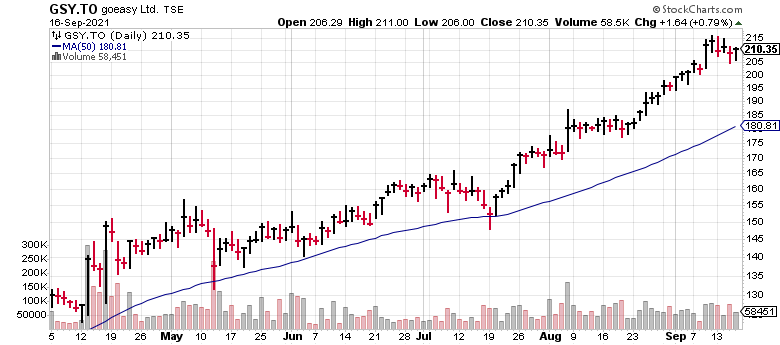 Goeasy (GSY.TO) is one of several hot Canadian small-cap stocks.