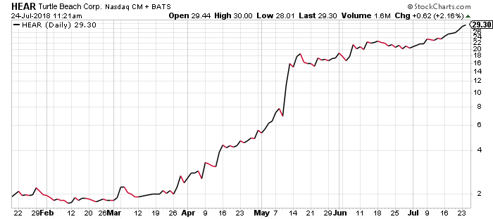 HEAR stock got a huge pop on earnings in May, and has been trending much higher ever since.