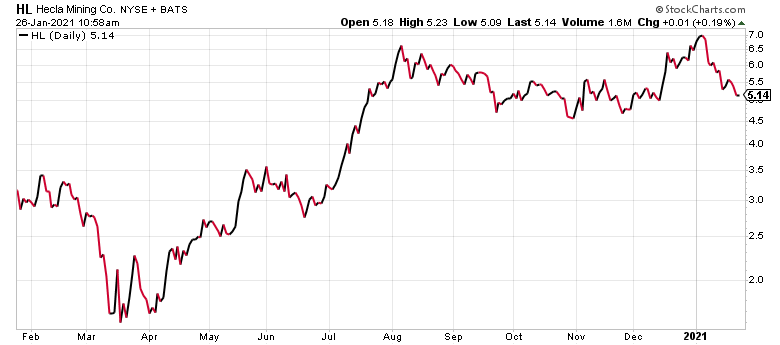 Hecla Mining (HL) is one of the best stocks under $10.