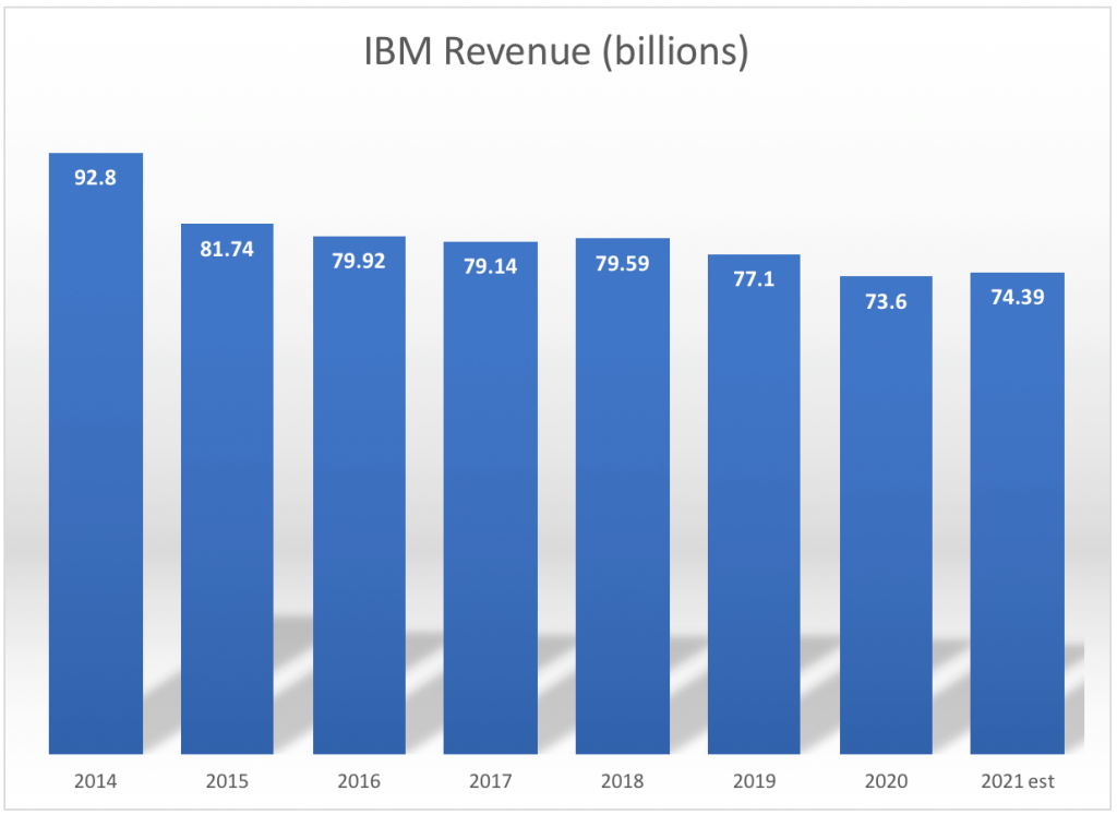 IBM is one of the highest paying dividend stocks in the Dow.