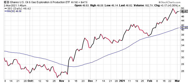 The IEO is the fastest-rising of the oil ETFs.