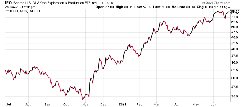The IEO is one the best crude oil ETFs to buy now.