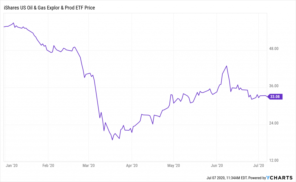 The IEO is one of several oil ETFs that have bounced back since March and April.