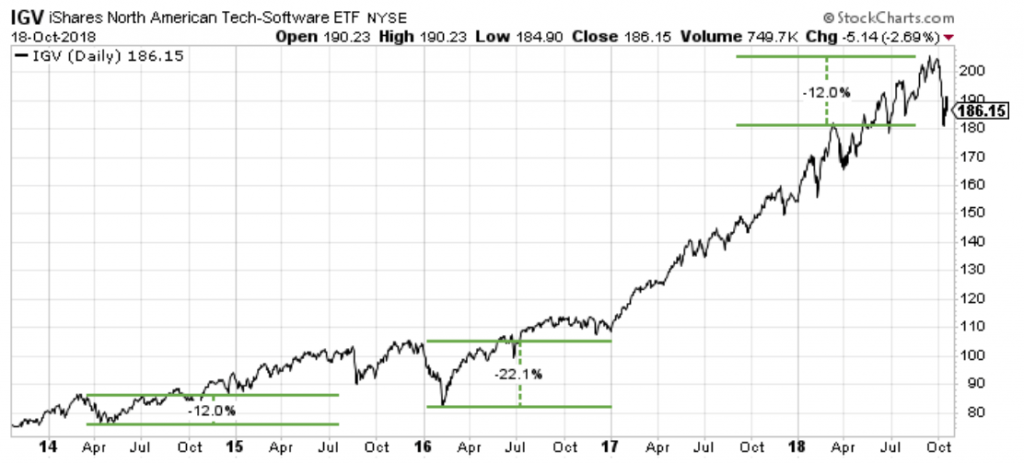 Small cap SaaS stocks have taken a sharp downturn of late, but the long-term trend is definitely up.