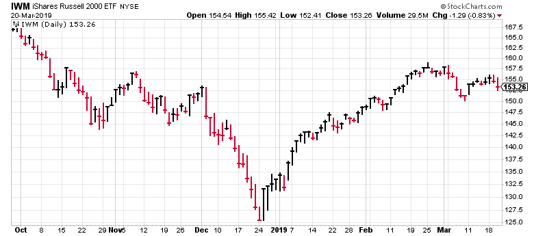 The recent consolidation in the IWM is why you should buy stocks now.