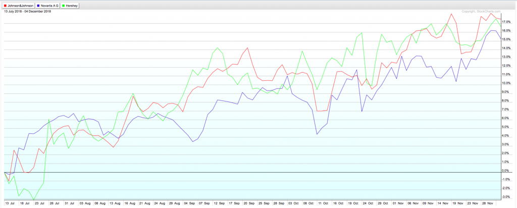These three boring defensive stocks have been trending well of late - and trading in lockstep.