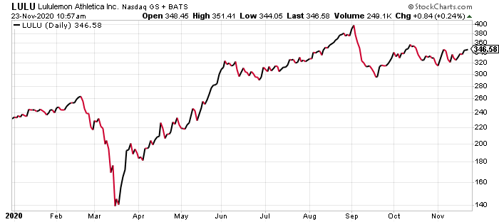 Lululemon (LULU) is one of the best retail stocks to buy for Black Friday.
