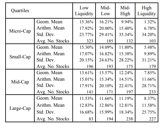 Want to know which micro-cap stocks to buy? Check the liquidity.