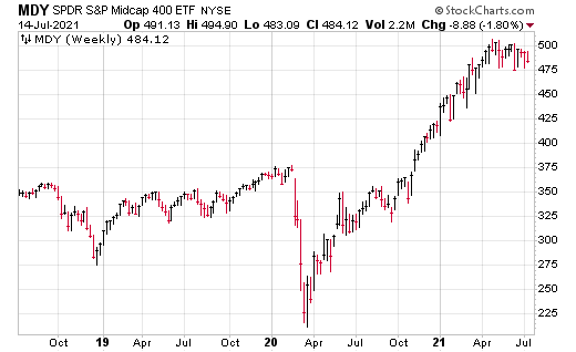 The MDY is a leveraged long fund that looks intriguing right now.
