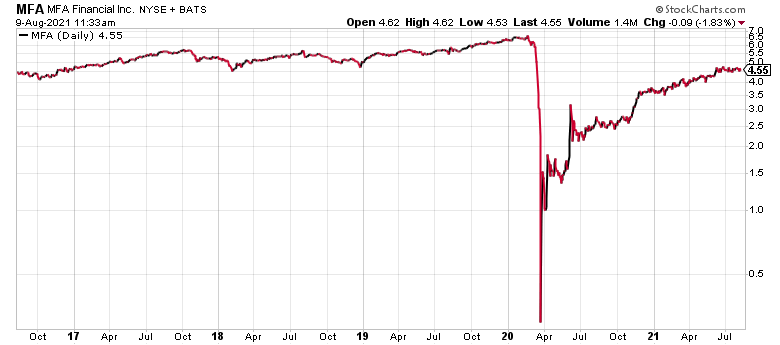 This MFA Financial chart is why stocks under $5 aren't always good buys.