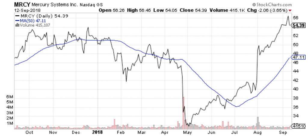 Mercury Systems (MRCY) is one of three small-cap growth and value stocks I like today.