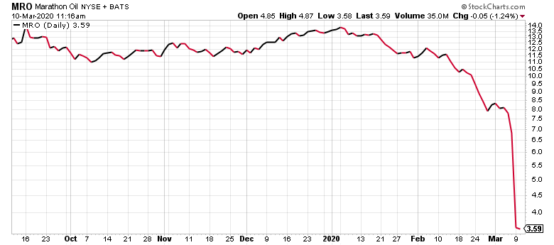Stocks under $5 typically have charts that look like this.