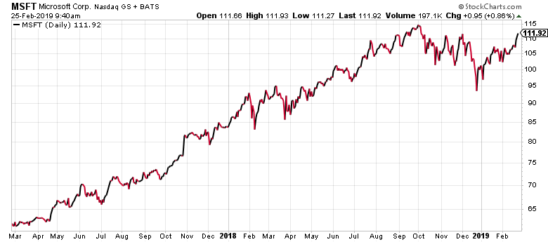 The list of forgotten stocks should no longer include Microsoft (MSFT), as this two-year chart reveals.