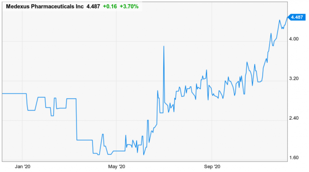 Medexus Pharmaceuticals (MEDXF) is one of the best Canadian stocks to buy today.