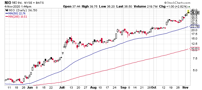 Nio (NIO) is a red-hot electric vehicle stock.