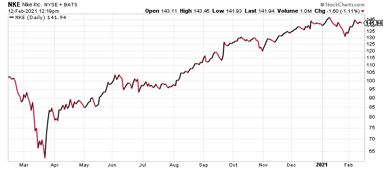 Nike (NKE) has been perhaps the top fitness stock for decades.