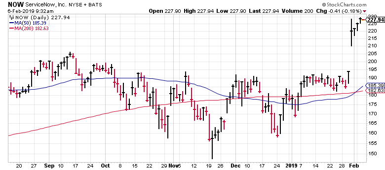 ServiceNow (NOW) is one the leading stocks in the market after last week's gap up.