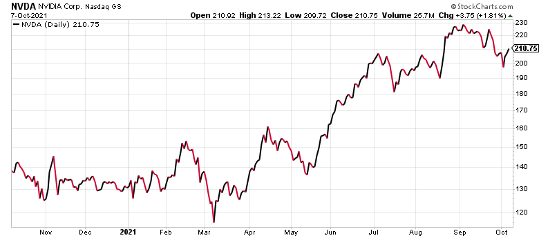 Nvidia (NVDA) is one of the best self-driving car stocks.