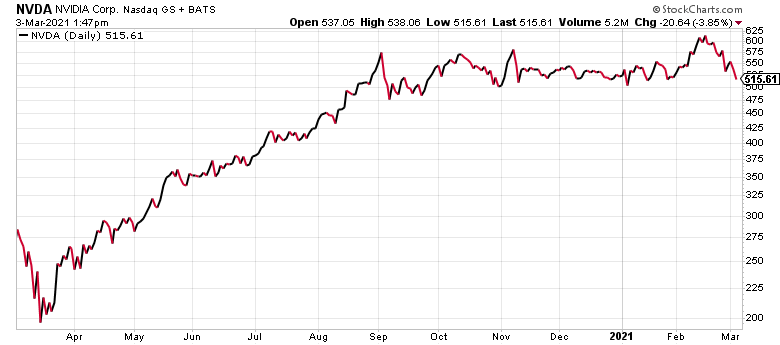 Nvidia (NVDA) is one of the top self-driving car stocks.