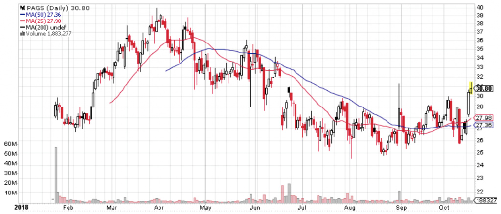 PagSeguro Digital (PAGS) is an excellent watch list stock that's starting to build momentum.
