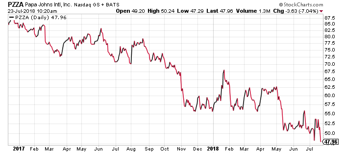 Papa John's stock has been in a downward spiral for 18 months.