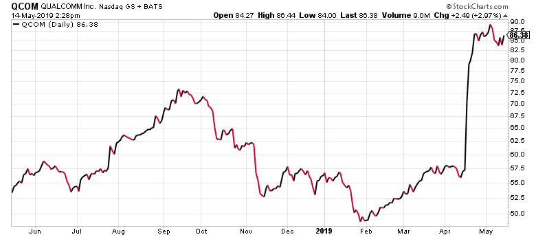 Qualcomm stock just had a huge gap up in April.