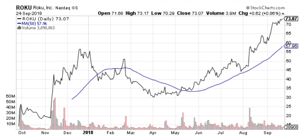 Roku (ROKU) is one of the best mid-cap stocks for 2019.