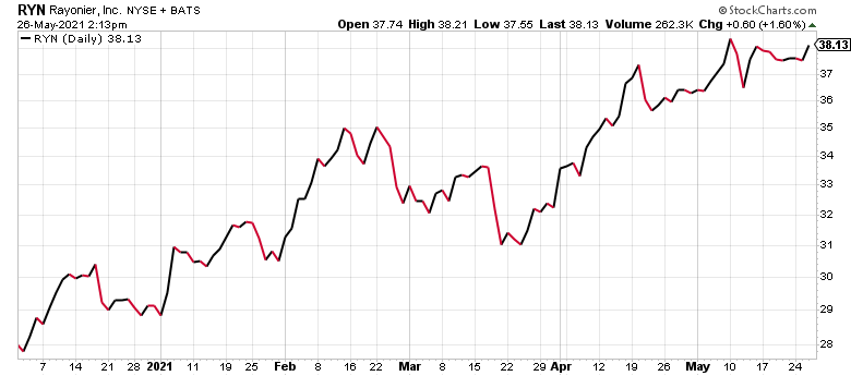 Rayonier (RYN) is one of the best timber stocks today.