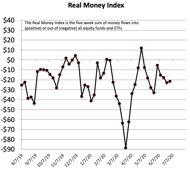 Real Money Index