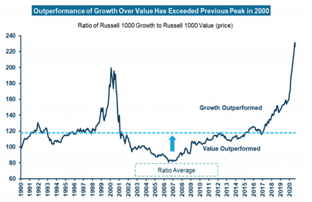 Value stocks have underperformed growth stocks for the better part of a decade.