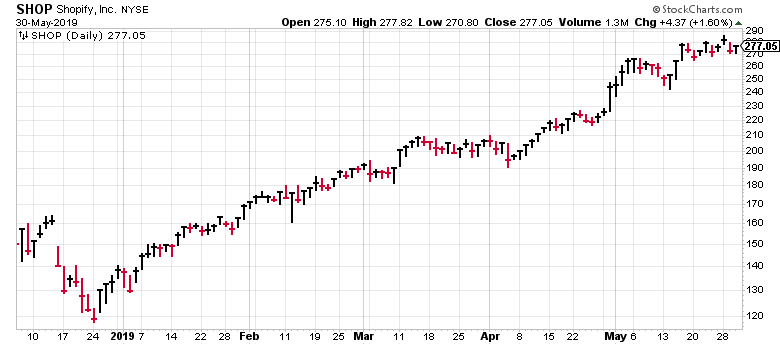 Making money in stocks is easy ... if you buy stocks with charts that look like this!