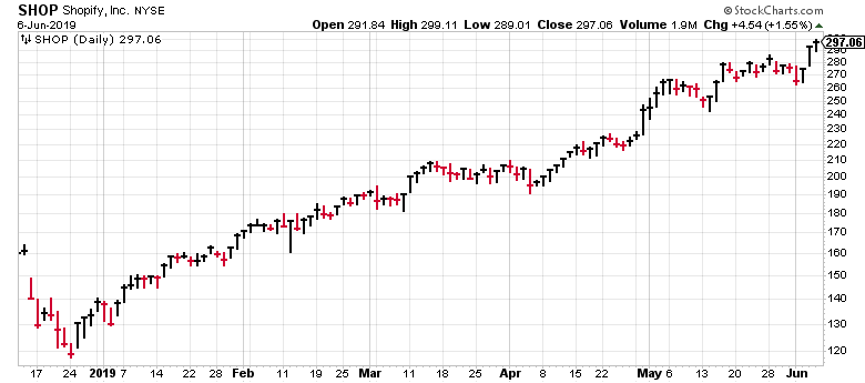 Shopify stock has been on steady uptrend for close to six months.