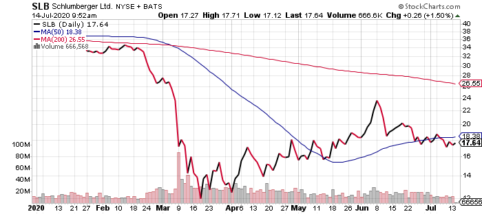 Schlumberger (SLB) is one of the most volatile stocks today.