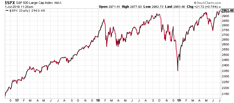 This steady chart may or may not reflect the Trump effect on the stock market.