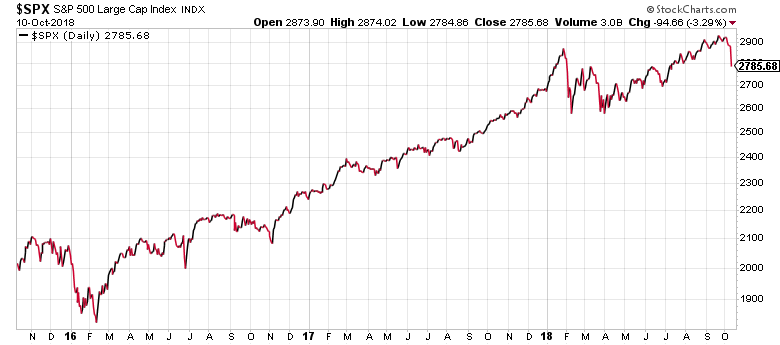 One look at this three-year chart of the S&P 500 tells you that this 10-year Treasury yield correction is just a hiccup.
