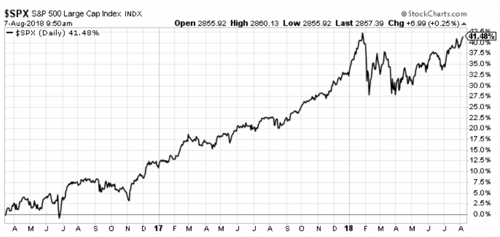 Here's what the stock market has done since Mila Kunis started investing in stocks.
