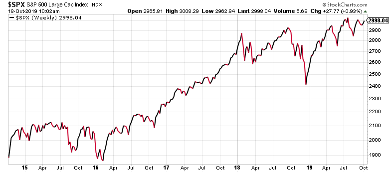 It's been a long time since the last stock market run-up.