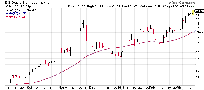 Want to know when to sell winning stocks? Now would be a good time in Square (SQ).