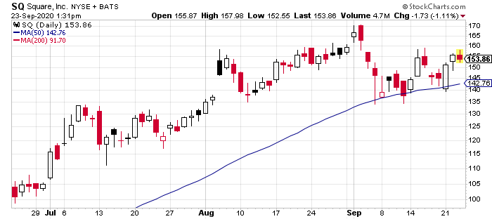 Square (SQ) is demonstrating relative strength right now.