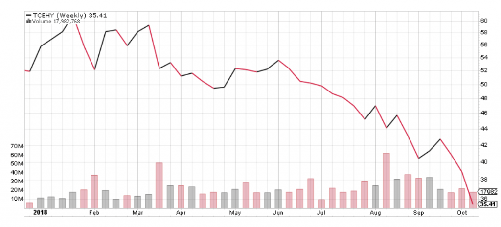 Tencent Holdings stock has had a rough 2018.