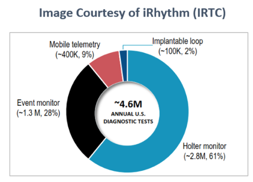iRhythm is one of the best small-cap MedTech stocks.