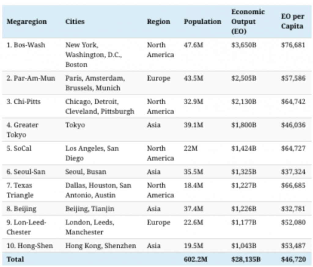 These mega regions are driving Chinese stock growth.