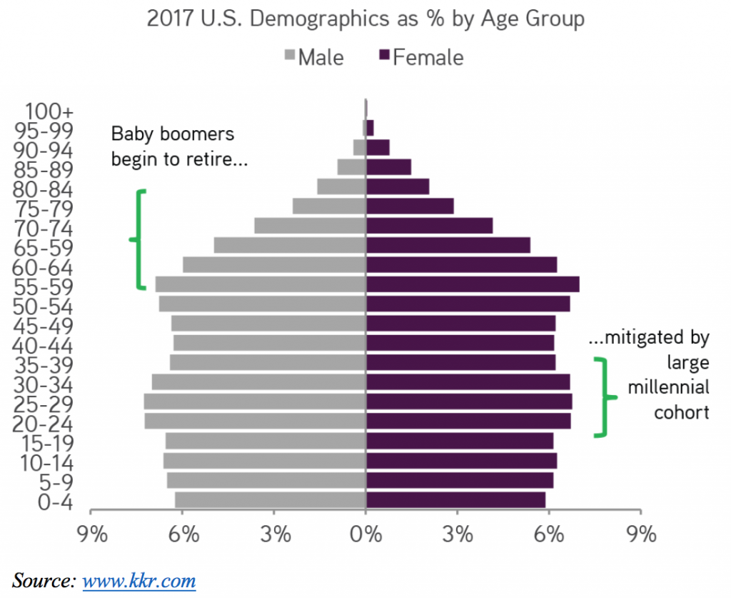 Millennials are overtaking Baby Boomers as the largest generation, and millennial stocks should benefit.