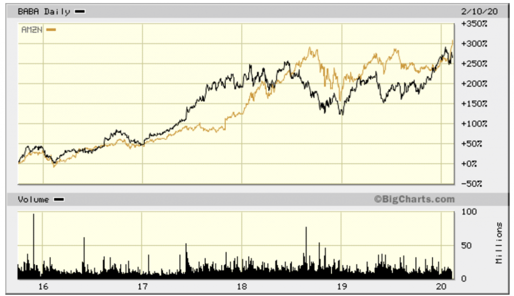 BABA vs. AMZN has been a standstill for years. Which is the better stock going forward?