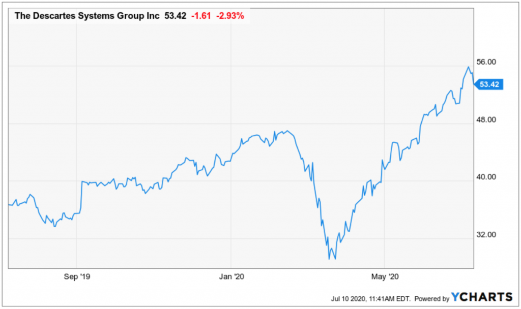 Portfolio diversification doesn't matter if you can pick stocks like Descartes Systems.