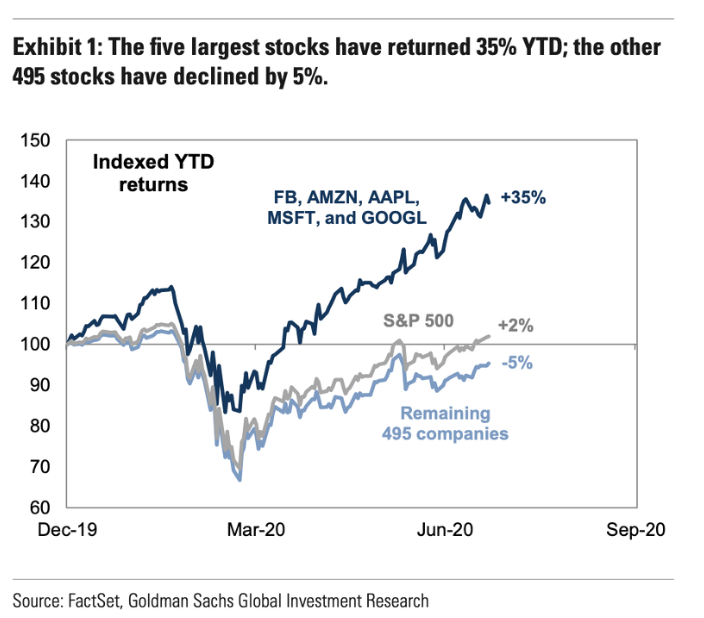 This chart is why this week's FAANG earnings reports are so important.