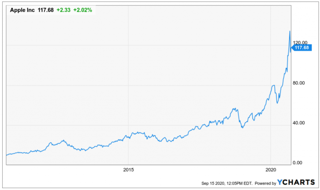 Buying Apple (AAPL) was a revolutionary idea that would have transformed your portfolio.